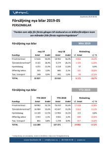 Försäljning nya bilar PB 2019-05