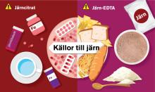 Vissa järntillskott kan påverka utvecklingen av tjocktarmscancer