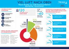 Neue Studie zur CSR-Kommunikation: Barmenia mit Top-Bewertung als Performer eingestuft!
