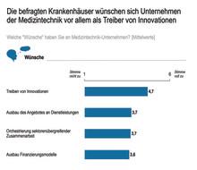 70 Prozent der deutschen Krankenhäuser setzen auf Kooperationen mit Medizintechnikherstellern, um Innovationen voranzutreiben