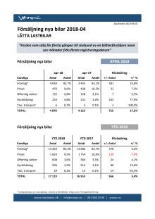Försäljning nya bilar LLB 2018-04