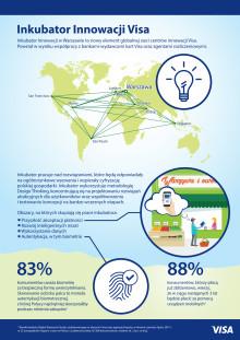 Infografika - Inkubator Innowacji Visa
