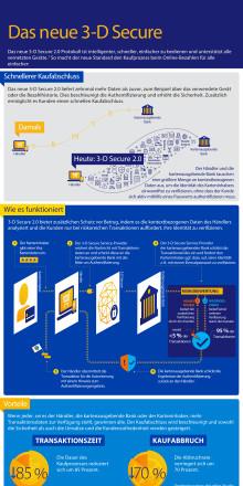 Factsheet: Das neue 3-D Secure