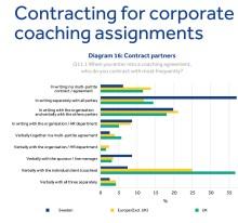 Noggranna och skriftliga trepartsavtal vanligast i svensk företagscoaching