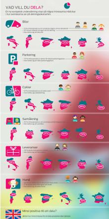 Infographic: Ford har undersökt svenskarnas och européernas inställning till det nya fenomenet delningsekonomi.