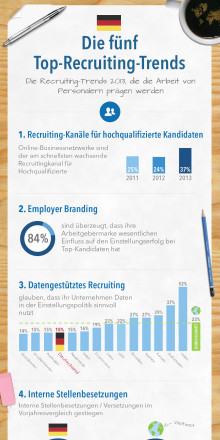 Online-Businessnetzwerke und Employer Branding bestimmen Recruiting-Trends 2013