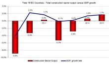 Tydligare bottenkänning för den Europeiska byggmarknaden