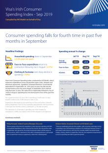 Irish Consumer Spending falls for fourth time in past five months in September