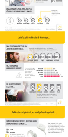 "Infografik zum Bericht ""The State of Hearing"""