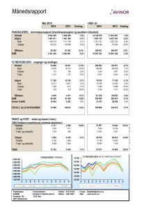 Månedsstatistikk - Avinors flyplasser