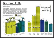 ENEMMÄN IRTI TYÖKALUISTA RYOBIN UUDELLA 2.5AH LITHIUM+ AKULLA