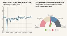 Stark konjunktur men på längre sikt ökar osäkerheten hos Skaraborgs företagare