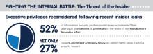 73 procent av beslutsfattare inom IT-säkerhet prioriterar ännu inte att begränsa behörigheterna i Windows