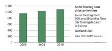 Kvinnors företagande ökar på Gotland