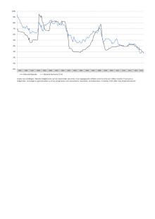 Renteutviklingen siste 20 år på boliglån