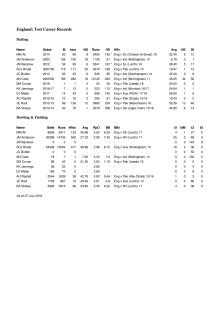 England Career Test Stats