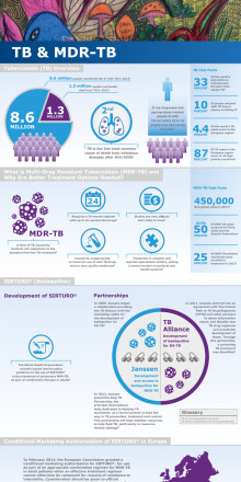 TB & MDR-TB Sirturo Infographic