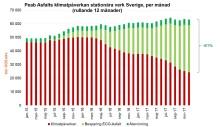 Dubbla rekord visar att ökad produktionsvolym kan uppnås med minskad klimatpåverkan