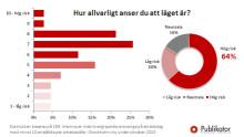 Hög risk för fastighetsbubbla anser majoritet av företagsledare i Stockholms City