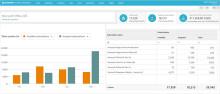 Snow Software näyttää Microsoft Office 365:n käytön ja kustannusten koko kuvan