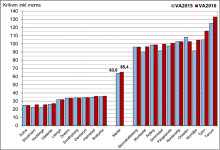 Nils Holgersson-gruppen: Priset för vatten och avlopp ökar tre gånger inflationen