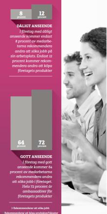 Ennovas årliga undersökning: Stolta medarbetare skapar positiv bild av arbetsplatsen