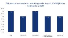 Sällanköpsvaruhandelns utveckling under kvartal 2 2018 jämfört med kvartal 2 2017