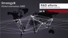 Corporate R&D spending hits record highs for the Top 1000, despite concerns of economic protectionism