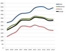 Stabila skogsmarkspriser första halvåret 2014 - ökade regionala skillnader