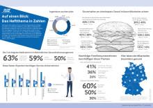Die wichtigsten Daten und Zahlen zum Personal im Service