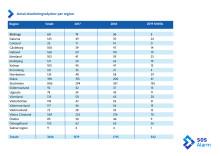 Länsstatistik över drunkningsolyckor 2017-2019