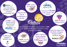 Cadbury Foundation Infographic 2018 Impact