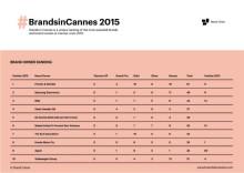 Brands in Cannes: Brand Union veröffentlicht Ranking der erfolgreichsten Marken der Cannes Lions 2015