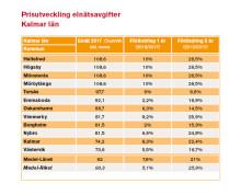 Elnätsavgiften i Kalmar län höjs mer än rikssnittet