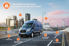 Repülőgépipari technológia és fejlett tervezés: a Ford 80 kilogrammal növelte az új Ford Transit hasznos teherbírását