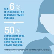 Kyselytutkimus: Ravitsemustieto kiinnostaa ja hämmentää suomalaisia – oman kehon tuntemuksiin luotetaan yhtä paljon kuin lääkäreihin