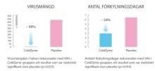 Fullständiga artikeln från COLDPREV I-studien publicerad – stärker dokumentation för ColdZyme