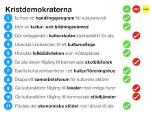 """""""Kulturpartiets valmanifest"""": Så skulle Kristdemokraterna rösta"""