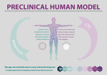 "CTC och Immuneed lanserar ""The Preclinical Human Model"""