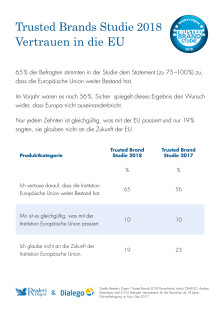 Trusted Brands 2018 – Vertrauen in die EU