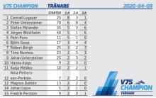 V75 Champions - tränare - stor 15 rader
