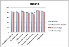 Söndrumskliniken och Kattegattkliniken i topp bland Region Hallands vårdcentraler