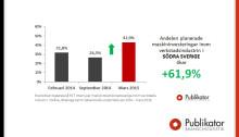Verkstäderna i södra Sverige gör fler investeringar