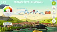 Nu syns luftkvaliteten i Sundsvall