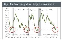 Barometer: Stærkt nedsat sigtbarhed på finansmarkederne