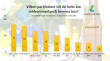 Stor undersökning: Den här partiledaren vill svenskarna helst fira midsommar med