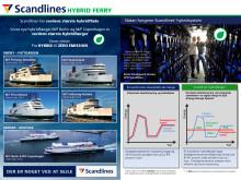 Scandlines Hybrid Ferry Project