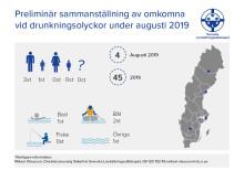 Svenska Livräddningssällskapets  preliminära sammanställning av  omkomna i drunkningsolyckor för augusti 2019
