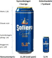 Vem kommer köpa Borgs öl?