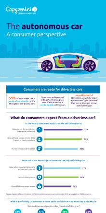Infographic Autonomous Cars